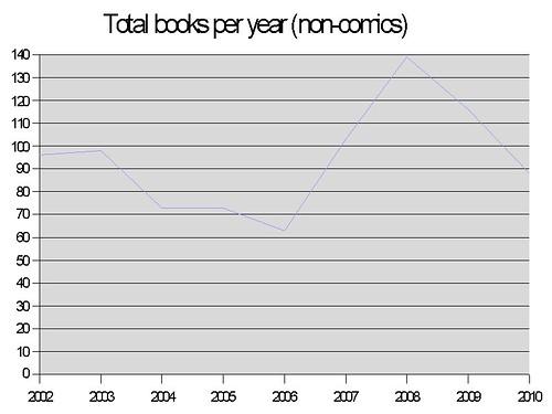 BookTotals2010