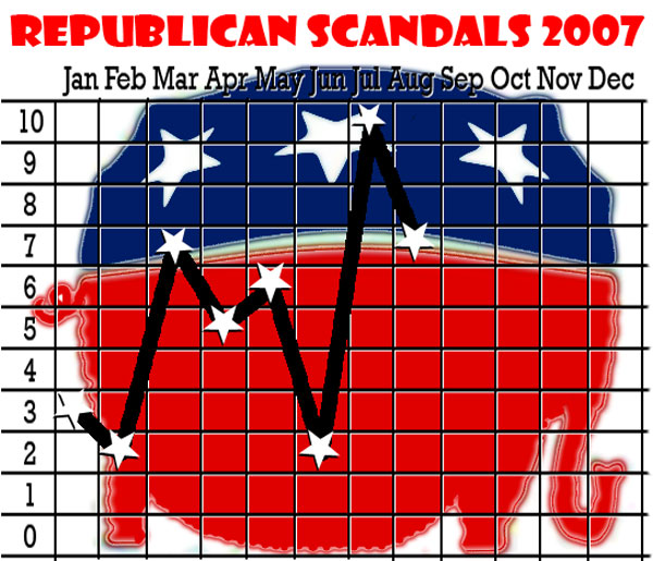 Republican Scandals 2007