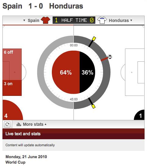 BBC Live Data: Spain v Honduras