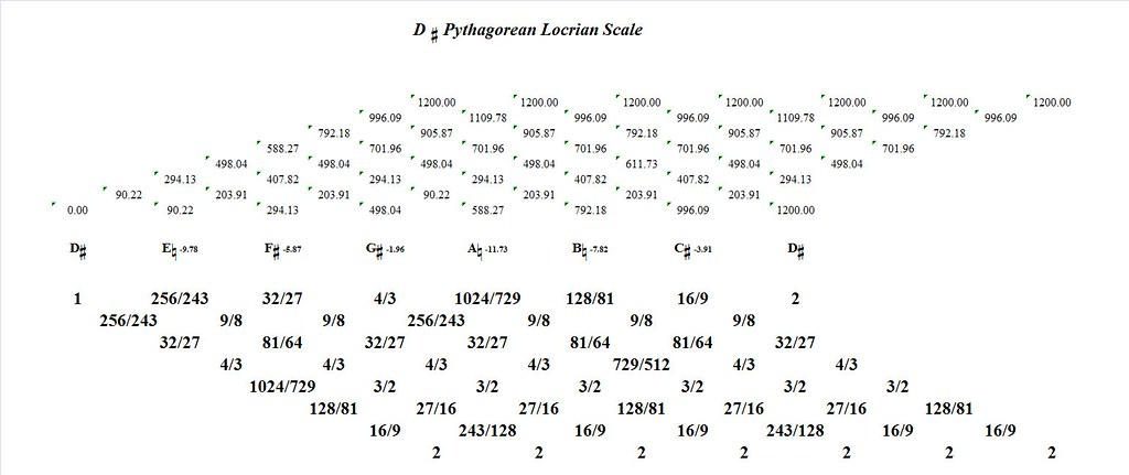DSharpPythagoreanLocrian-interval-analysis