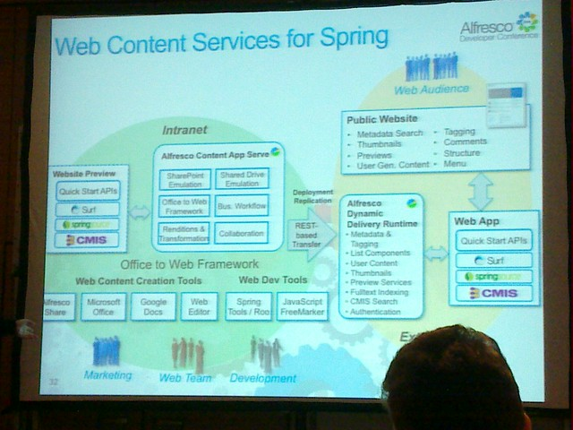 Content services for Spring