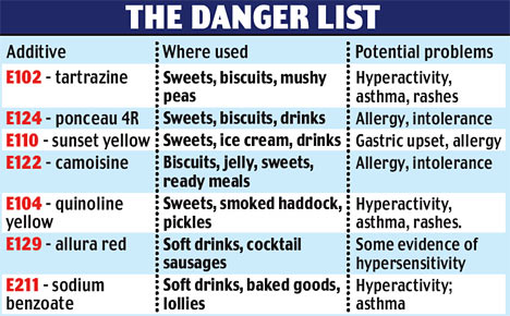 Food Additive Allergy List