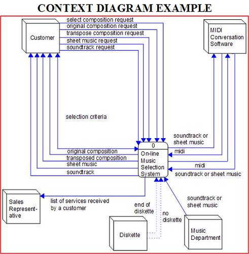 Introduction To Event Lists Context Diagrams