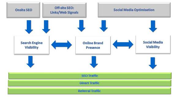 Universal search optimisation