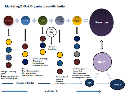 Marketing DNA and Organisational Attribution