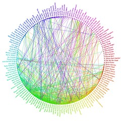 Facebook Network Visualization – Interdependent Thoughts