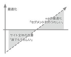 Site Optimization Approach