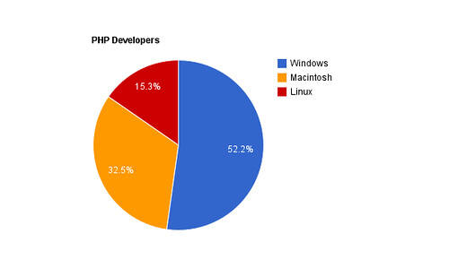 PHP-Developers
