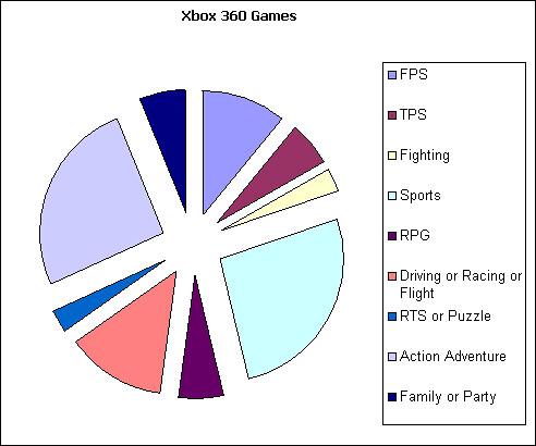 Xbox 360 games graph