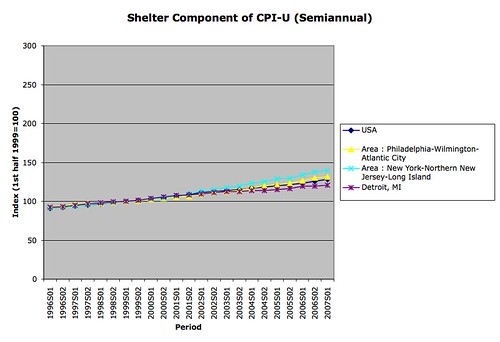 Consumer Price Index for Shelter