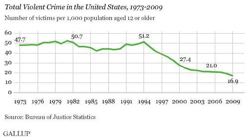 change in frequency of violent crime over time (by: Gallup)