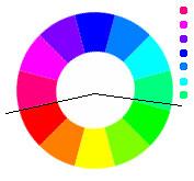 composition zone d'influence d'une couleur primaire