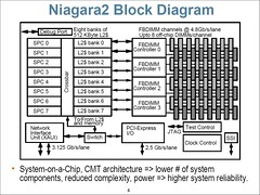Sun Niagara-2 Block Diagram
