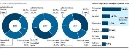 10f13 ABC Evolución gastopúblico administraciones2