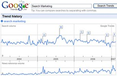 Google Trends - Search Marketing