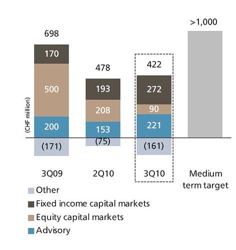 UBS investment bankingrevenues