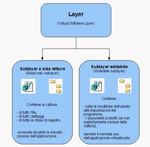 Fig. 1 - SVS - schema di un Layer