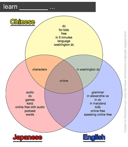 google-venn_learn