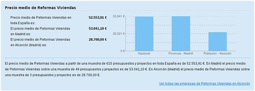 Precio_medio_reformas_viviendas_Madrid_Alcorcon