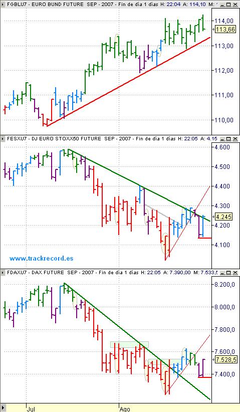 Estrategia Eurex 30 agosto, alerta EuroStoxx50 (vela cian), Dax Xetra (vela morada) y Bund (vela verde)