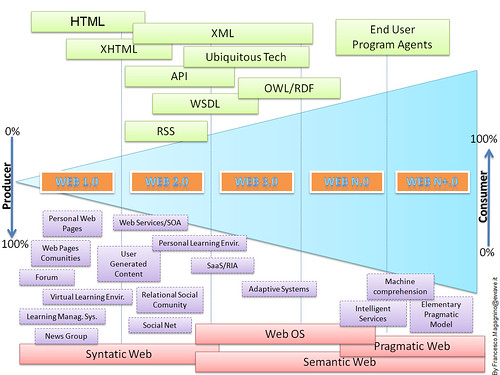 Web-line. From web 1.0 to web 2.0, web 3.0 and a head!
