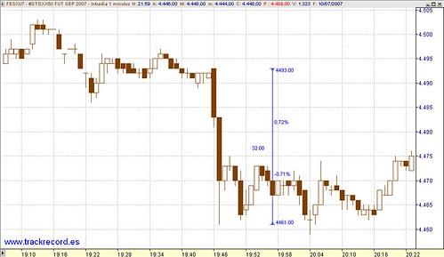 Intradia FESX, barrida stops y escasa liquidez horario extendido, consecuencias, velas 1 minuto