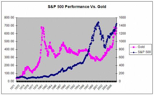 ComparisonoftheS&P500andGold