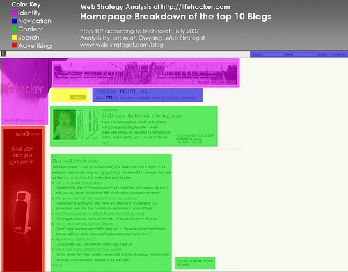 Homepage Analysis: Lifehacker