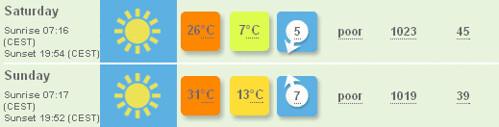 Lyon Weather