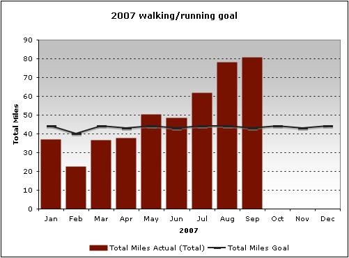 2007 walking goal