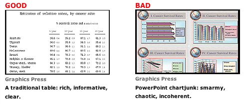 powerpoint good bad