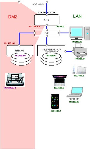 20100510我が家のネットワーク図 (by ukikusa3113)