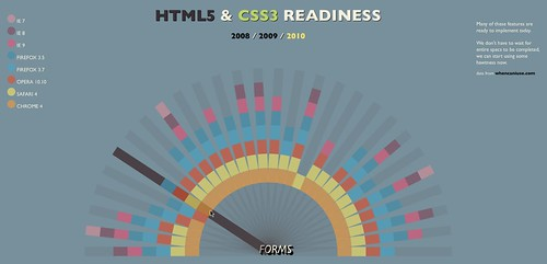 HTML5 Readiness dark rollover.