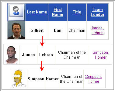 Would You Make Homer Simpson Your Chairman?