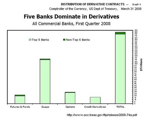 5TopBanks_Derivatives_OCC_08Q1