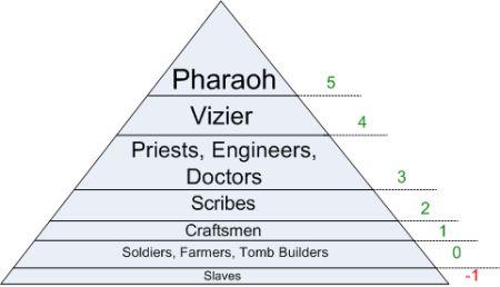 Piramida społeczna w Starożytnym Egipcie