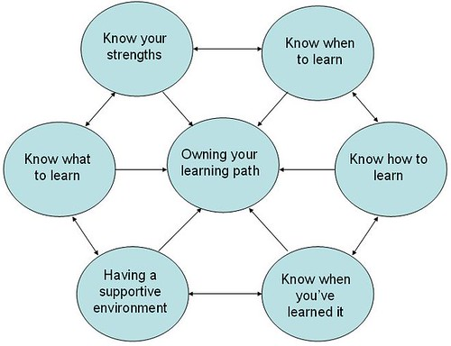 Learning Path Model