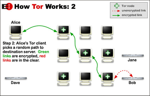 Jak ukryć ip - tor browser ukrywający tożsamośc