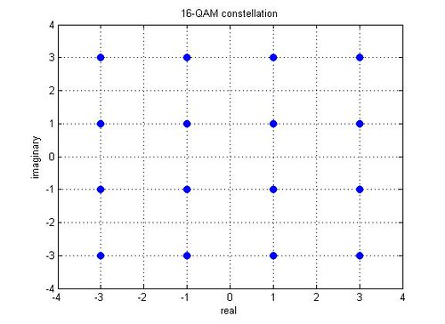 16_qam_constellation
