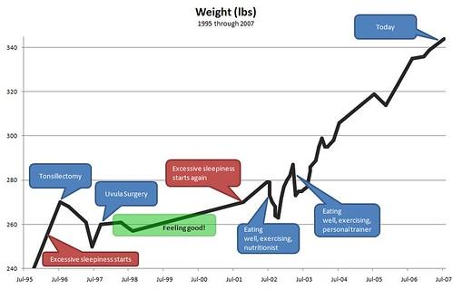 My weight chart