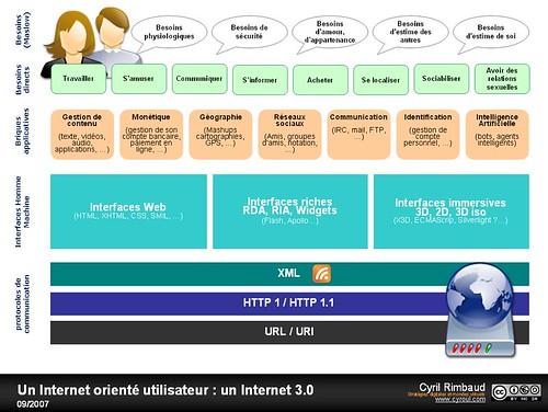Osons l'Internet 3.0