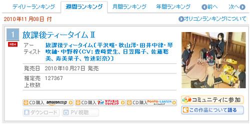 101111(2) - 動畫專輯《放課後ティータイムⅡ》累積銷售量突破10萬張,獲頒「金唱片」殊榮!