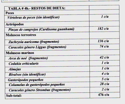 tabla 4b