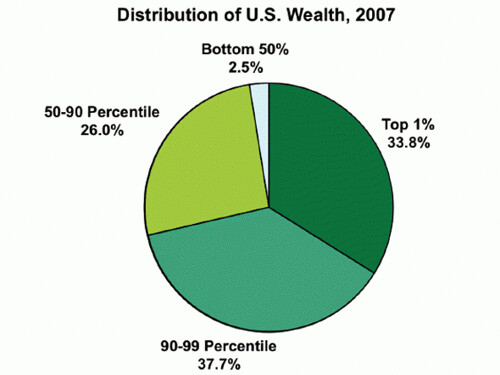 half-of-america-has-25-of-the-wealth.jpg
