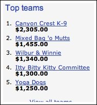 Dog-a-Thon Day One (IBKC makes it move towards the top)