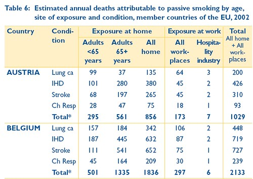 Death by passive smoking (Belgium)