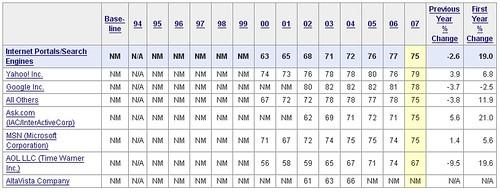 University of Michigan's American Consumer Satisfaction Index Survey Results (2007)