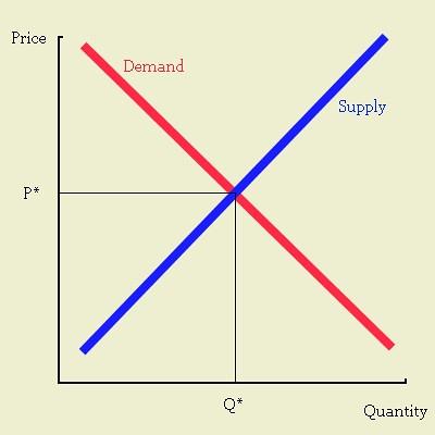 centrally directed economy