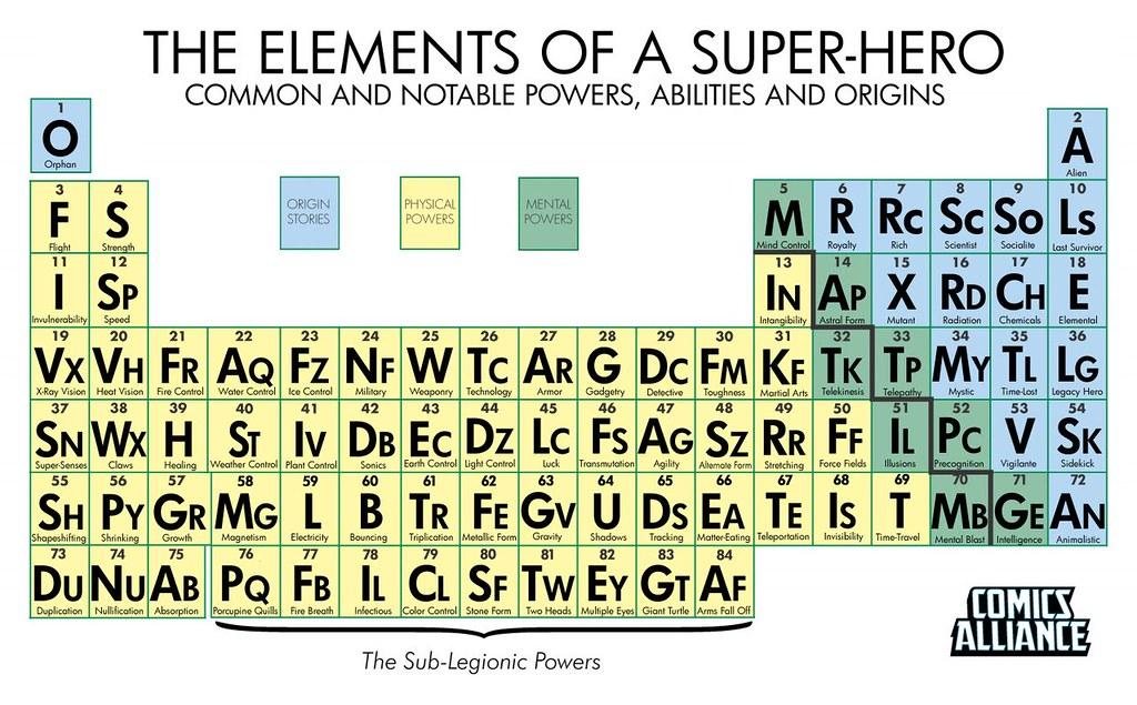 La tabla periódica de los super-elementos…