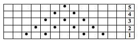 Thumb chart